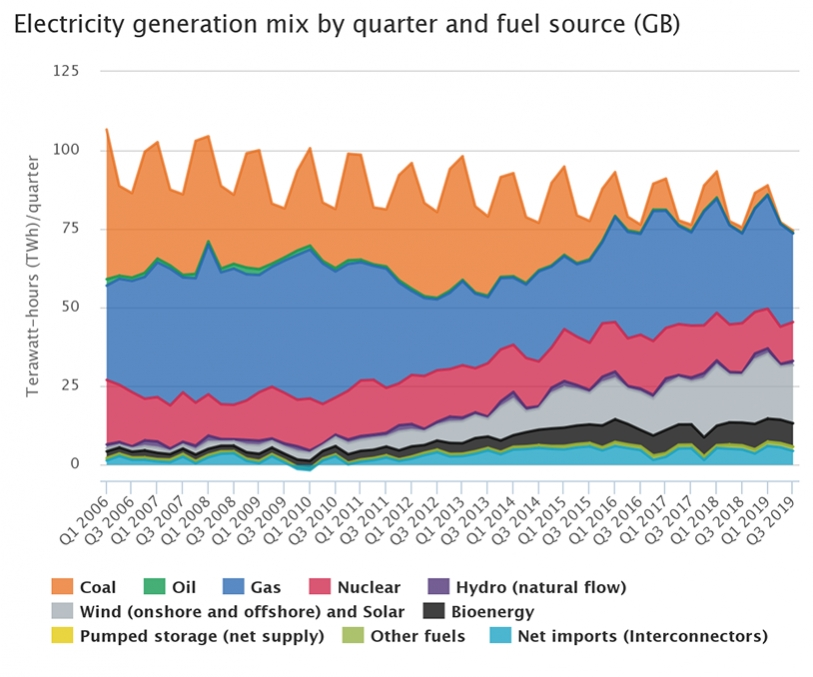Electricity generation mix by fuel source